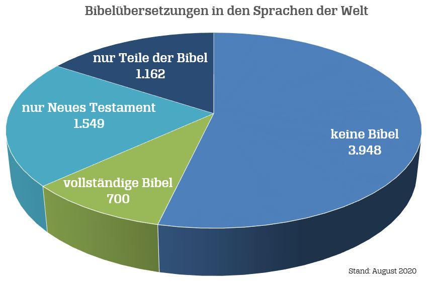 Bibel Sprachen